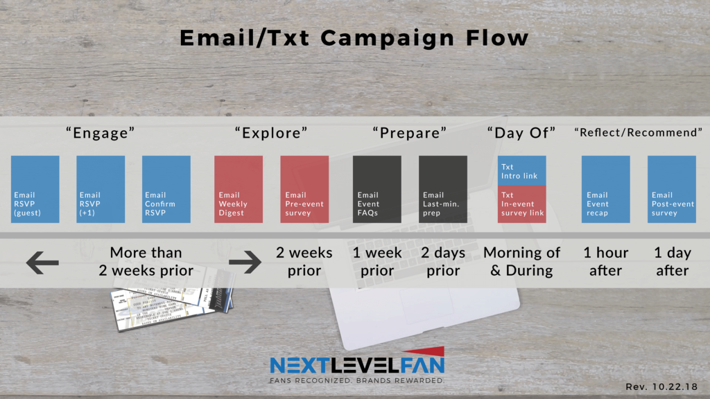NextLevelFan email and sms flowchart